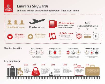 Emirates-Skywards, the award-winning frequent flyer programme of Emirates airline , marks its 16th year milestone with over 16 million members